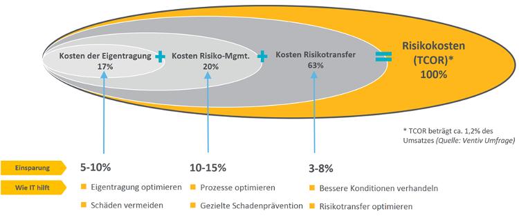 Zusammensetzung-Risikokosten.png